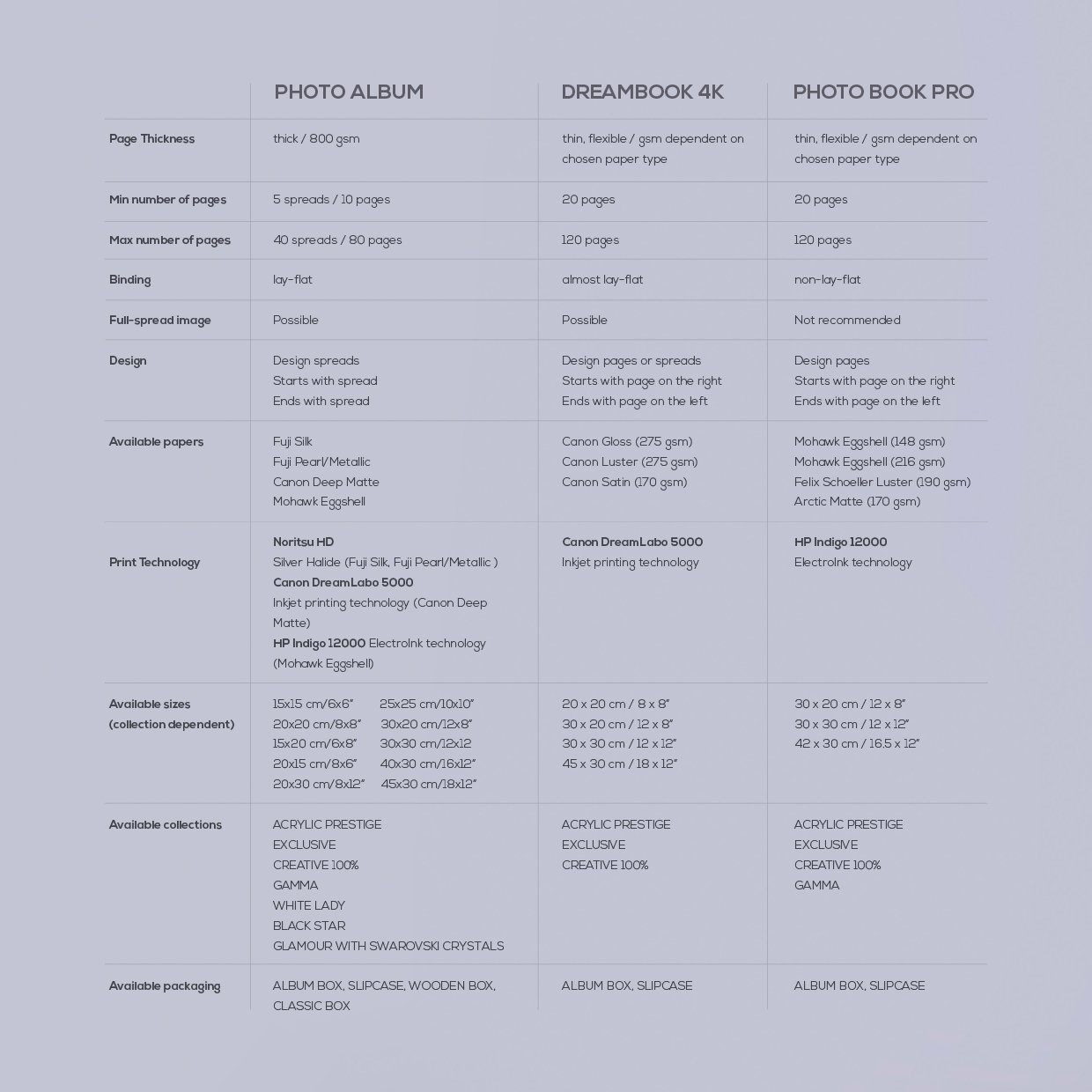 Table of specifications of Complete Sets